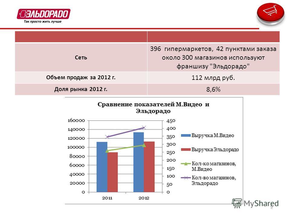 9 Сеть 396 гипермаркетов, 42 пунктами заказа около 300 магазинов используют франшизу Эльдорадо Объем продаж за 2012 г. 112 млрд руб. Доля рынка 2012 г. 8,6%