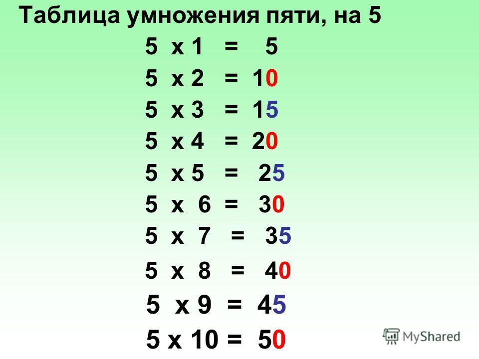 Таблица умножения пяти, на 5 5 х 1 = 5 5 х 2 = 10 5 х 3 = 15 5 х 4 = 20 5 х 5 = 25 5 х 6 = 30 5 х 7 = 35 5 х 8 = 40 5 х 9 = 45 5 х 10 = 50