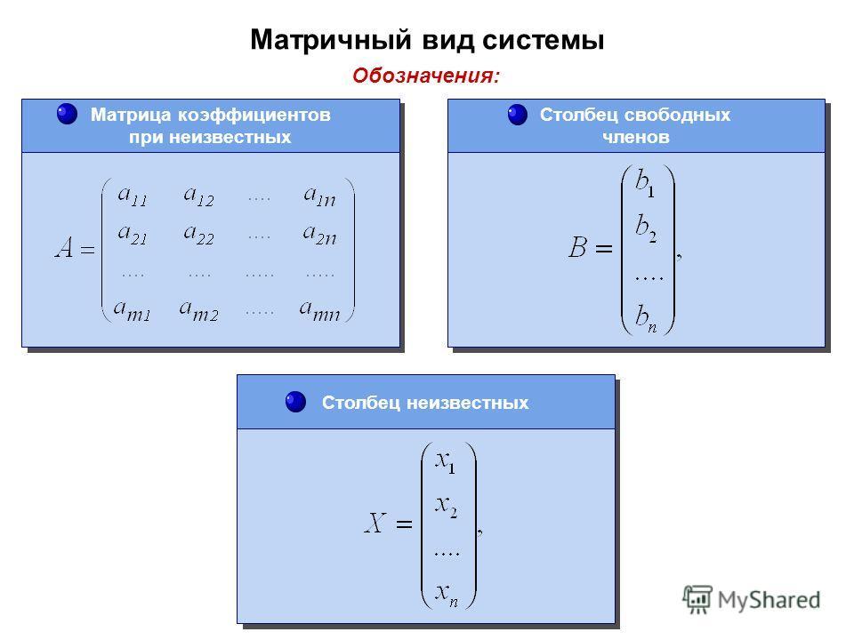 Матричный вид системы Обозначения: Матрица коэффициентов при неизвестных Столбец неизвестных Столбец свободных членов