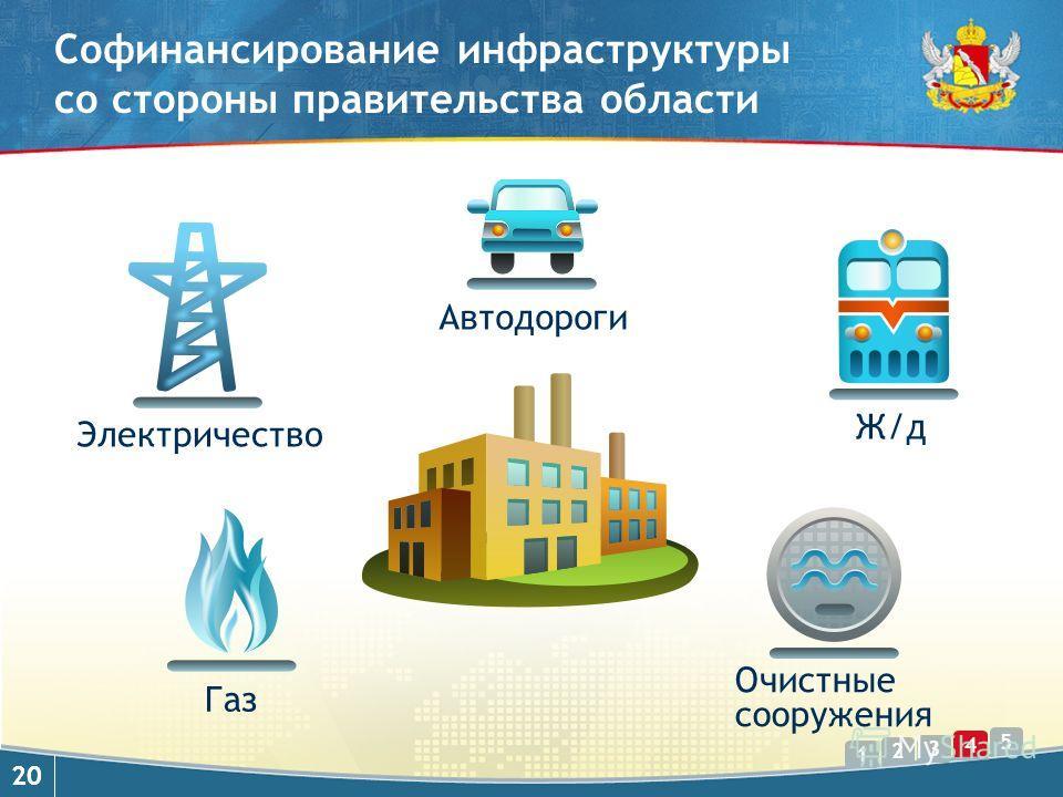 1 2 3 5 4 20 Софинансирование инфраструктуры со стороны правительства области Автодороги Электричество Очистные сооружения Газ Ж/д