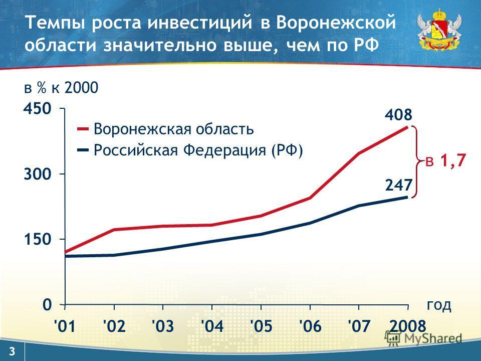 3 Темпы роста инвестиций в Воронежской области значительно выше, чем по РФ 408 247 Воронежская область Российская Федерация (РФ) в 1,7 в % к 2000 год 0 150 300 450 '01'02'03'04'05'06'072008