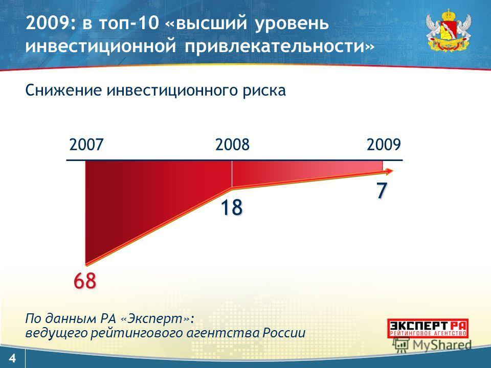 4 2009: в топ-10 «высший уровень инвестиционной привлекательности» 68 18 Снижение инвестиционного риска По данным РА «Эксперт»: ведущего рейтингового агентства России 200720082009 7
