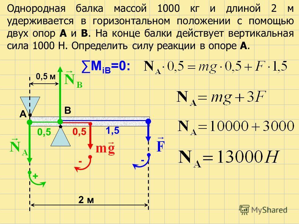 Однородная балка массой 1000 кг и длиной 2 м удерживается в горизонтальном положении с помощью двух опор А и В. На конце балки действует вертикальная сила 1000 Н. Определить силу реакции в опоре А. 0,5 м 2 м А В 1,5 0,5 М iВ =0: + - -