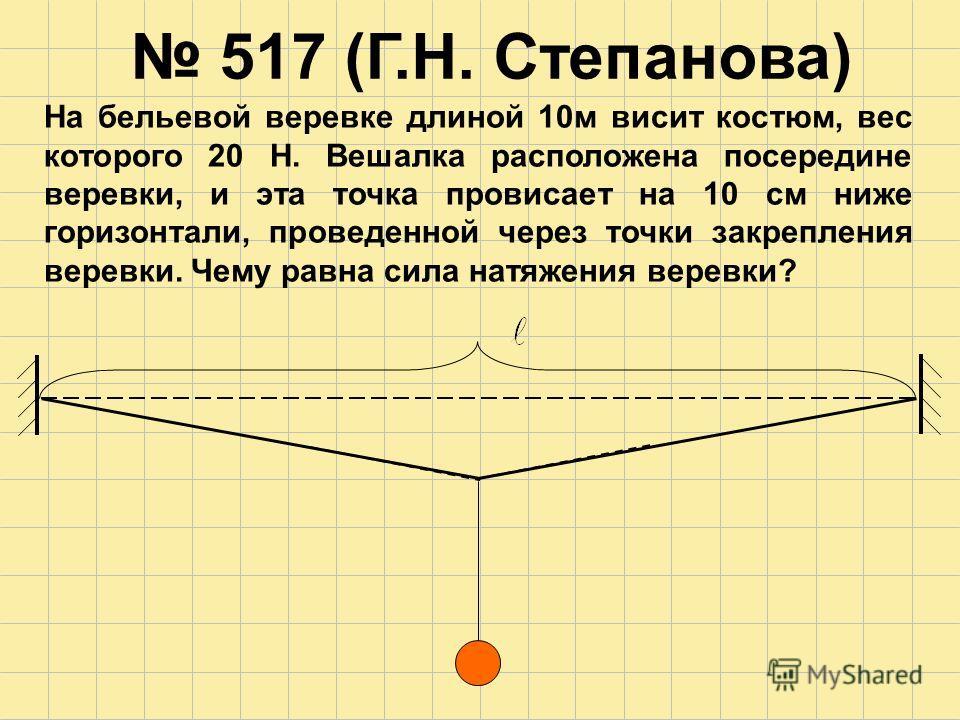 517 (Г.Н. Степанова) На бельевой веревке длиной 10м висит костюм, вес которого 20 Н. Вешалка расположена посередине веревки, и эта точка провисает на 10 см ниже горизонтали, проведенной через точки закрепления веревки. Чему равна сила натяжения верев