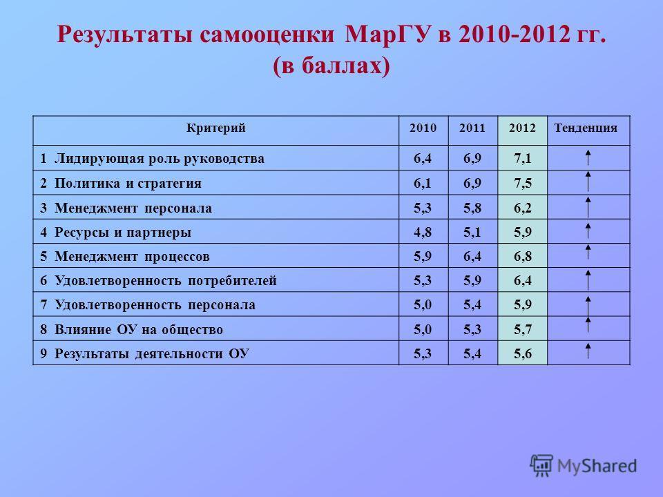 Результаты самооценки МарГУ в 2010-2012 гг. (в баллах) Критерий201020112012Тенденция 1 Лидирующая роль руководства6,46,97,1 2 Политика и стратегия6,16,97,5 3 Менеджмент персонала5,35,86,2 4 Ресурсы и партнеры4,85,15,9 5 Менеджмент процессов5,96,46,8