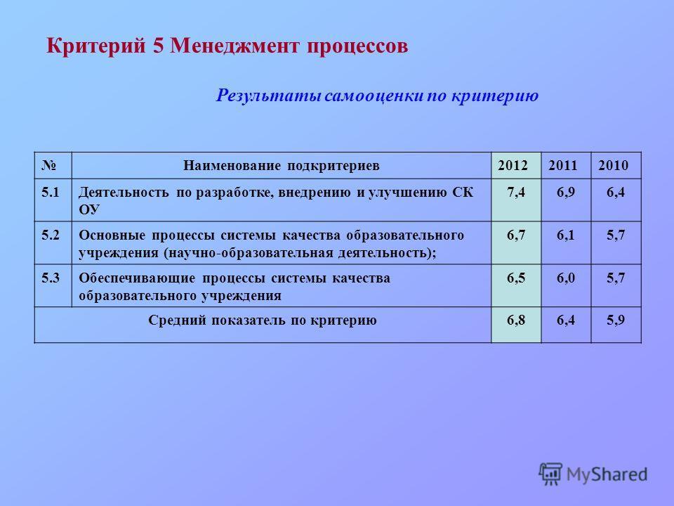 Критерий 5 Менеджмент процессов Наименование подкритериев201220112010 5.1Деятельность по разработке, внедрению и улучшению СК ОУ 7,46,96,4 5.2Основные процессы системы качества образовательного учреждения (научно-образовательная деятельность); 6,76,1
