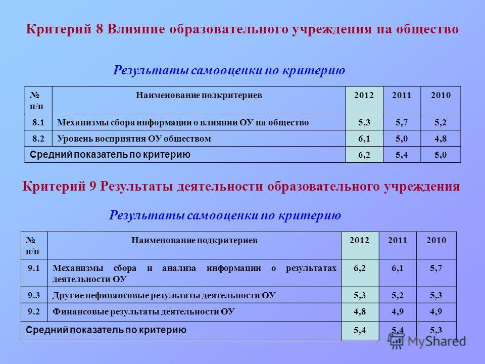 Критерий 8 Влияние образовательного учреждения на общество п/п Наименование подкритериев201220112010 8.1Механизмы сбора информации о влиянии ОУ на общество5,35,75,2 8.2Уровень восприятия ОУ обществом6,15,04,8 Средний показатель по критерию 6,25,45,0