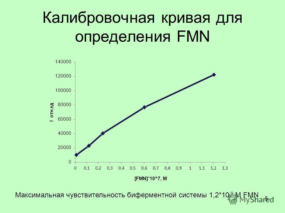 Калибровочная кривая для определения FMN Максимальная чувствительность биферментной системы 1,2*10 -9 М FMN 5