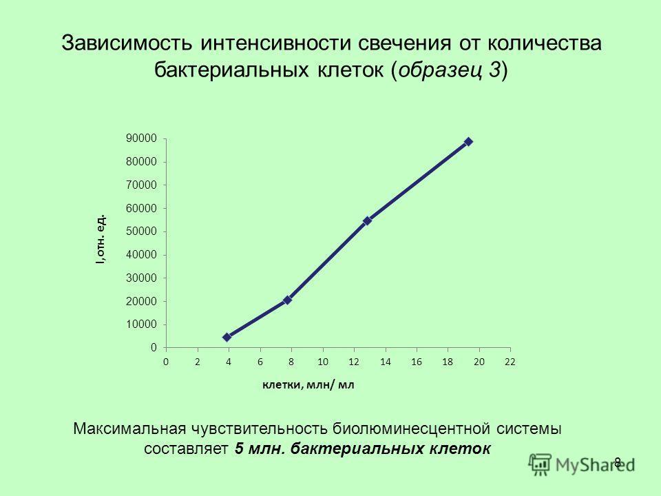 Зависимость интенсивности свечения от количества бактериальных клеток (образец 3) Максимальная чувствительность биолюминесцентной системы составляет 5 млн. бактериальных клеток 8