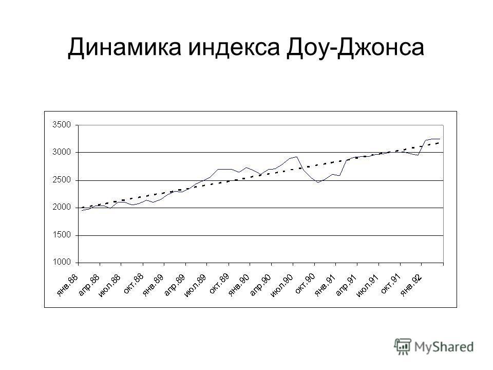 Динамика индекса Доу-Джонса