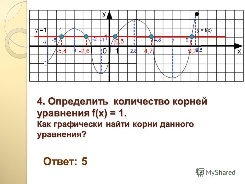 4. Определить количество корней уравнения f(x) = 1. Как графически найти корни данного уравнения? Ответ: 5 y =1 -5,4-2,6 0,5 4,79,2 -7-7 9,5