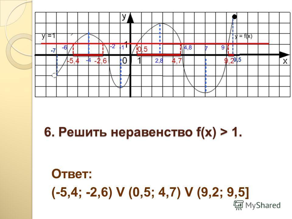 6. Решить неравенство f(x) > 1. Ответ: (-5,4; -2,6) V (0,5; 4,7) V (9,2; 9,5] y =1 -5,4-2,6 0,5 4,79,2 -7-7 9,5