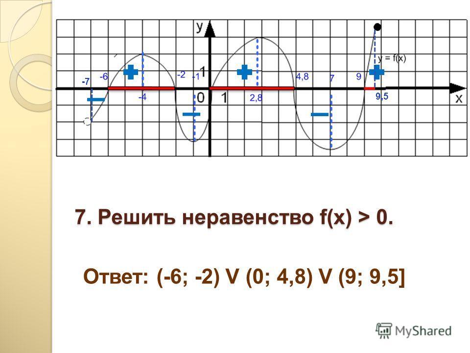 7. Решить неравенство f(x) > 0. Ответ: (-6; -2) V (0; 4,8) V (9; 9,5] -7-7 9,5