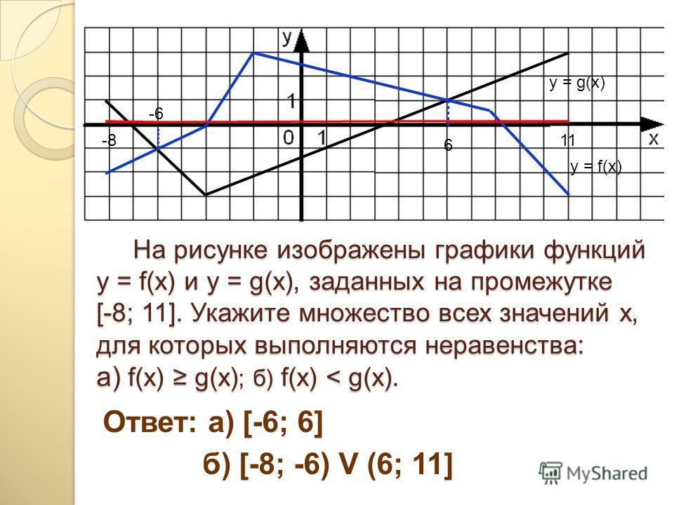 На рисунке изображены графики функций y = f(x) и y = g(x), заданных на промежутке [-8; 11]. Укажите множество всех значений х, для которых выполняются неравенства: a) f(x) g(x) ; б) f(x) < g(x). На рисунке изображены графики функций y = f(x) и y = g(