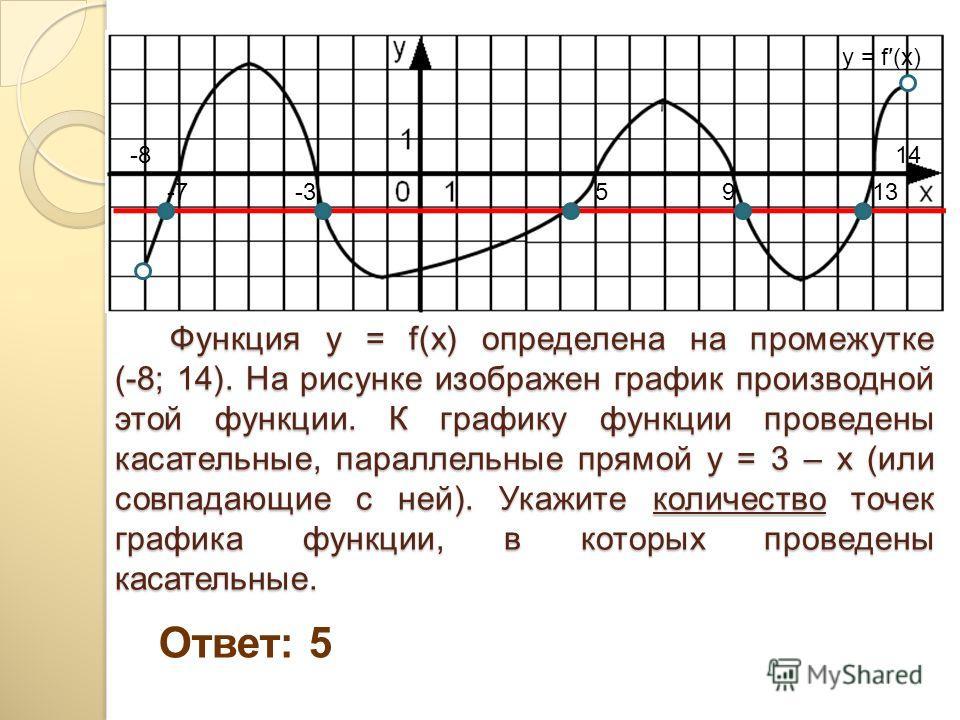 Функция y = f(x) определена на промежутке (-8; 14). На рисунке изображен график производной этой функции. К графику функции проведены касательные, параллельные прямой y = 3 – х (или совпадающие с ней). Укажите количество точек графика функции, в кото