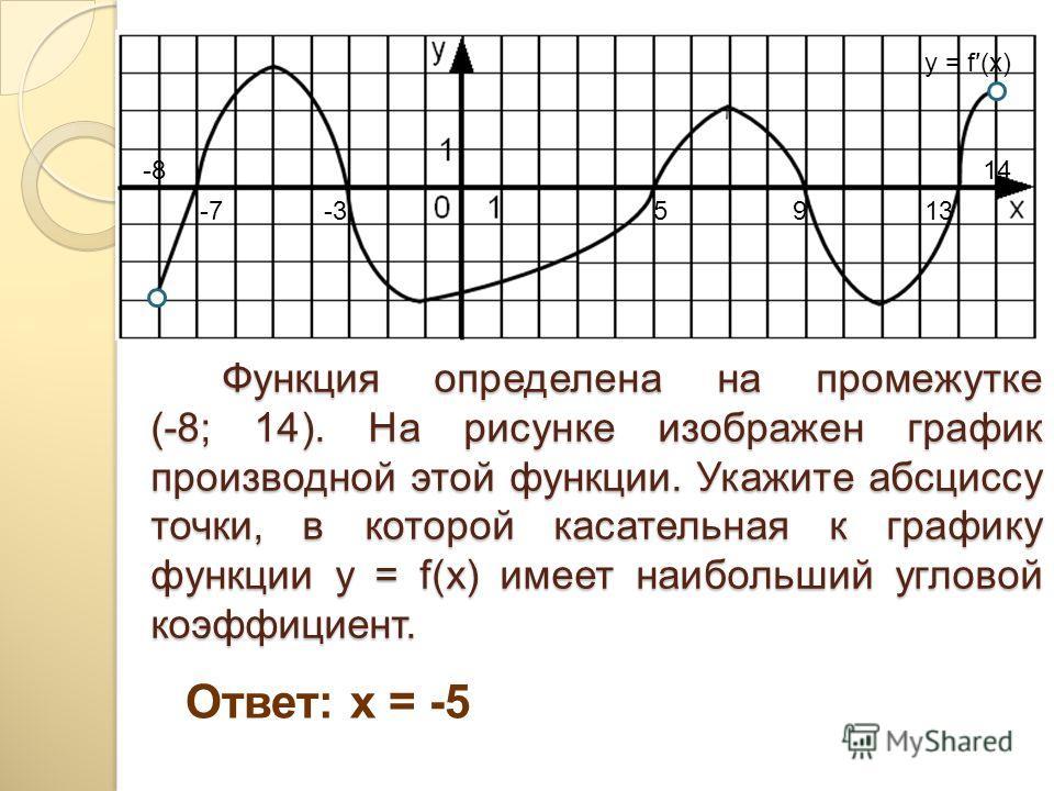 Функция определена на промежутке (-8; 14). На рисунке изображен график производной этой функции. Укажите абсциссу точки, в которой касательная к графику функции y = f(x) имеет наибольший угловой коэффициент. Функция определена на промежутке (-8; 14).