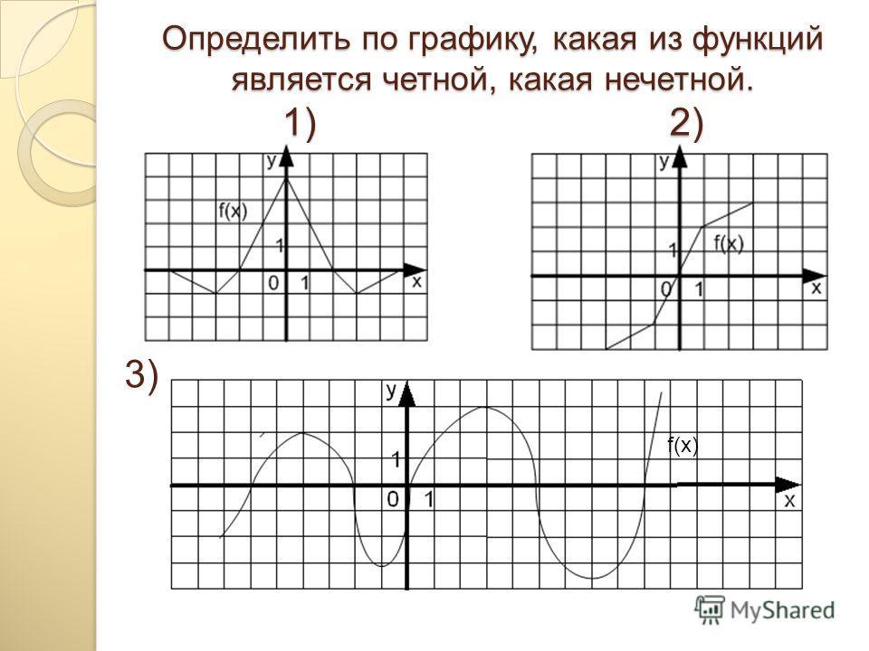 Определить по графику, какая из функций является четной, какая нечетной. 1) 2) 3) f(x)
