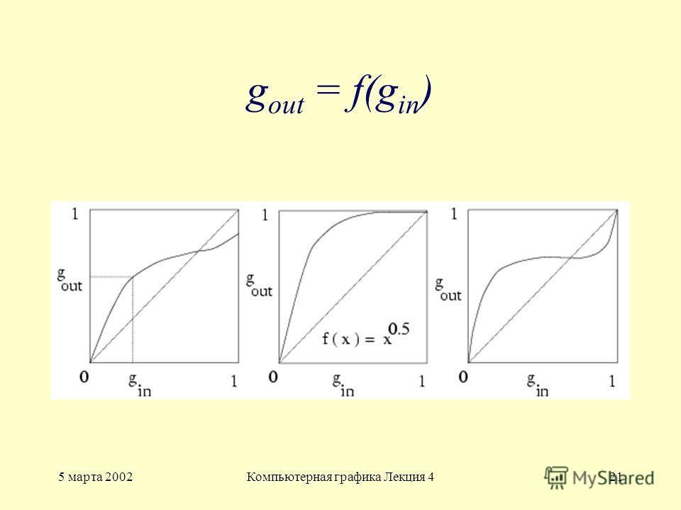 5 марта 2002Компьютерная графика Лекция 421 g out = f(g in )