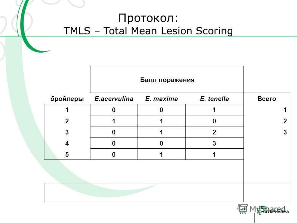 Протокол: TMLS – Total Mean Lesion Scoring 17 Балл поражения бройлерыE.acervulinaE. maximaE. tenellaВсего 10011 21102 30123 4003 5011