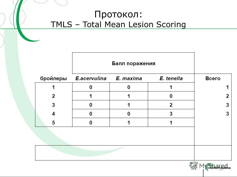 Протокол: TMLS – Total Mean Lesion Scoring 18 Балл поражения бройлерыE.acervulinaE. maximaE. tenellaВсего 10011 21102 30123 40033 5011