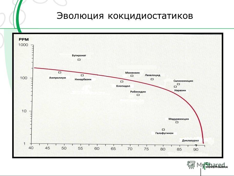 Эволюция кокцидиостатиков