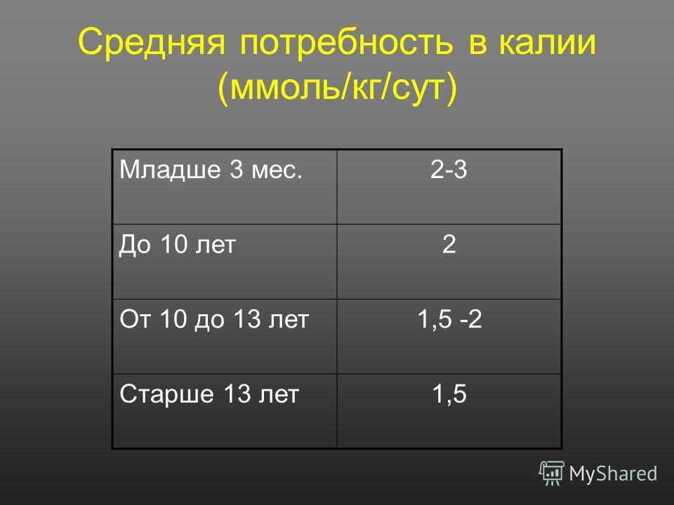 Средняя потребность в калии (ммоль/кг/сут) Младше 3 мес.2-3 До 10 лет2 От 10 до 13 лет1,5 -2 Старше 13 лет1,5