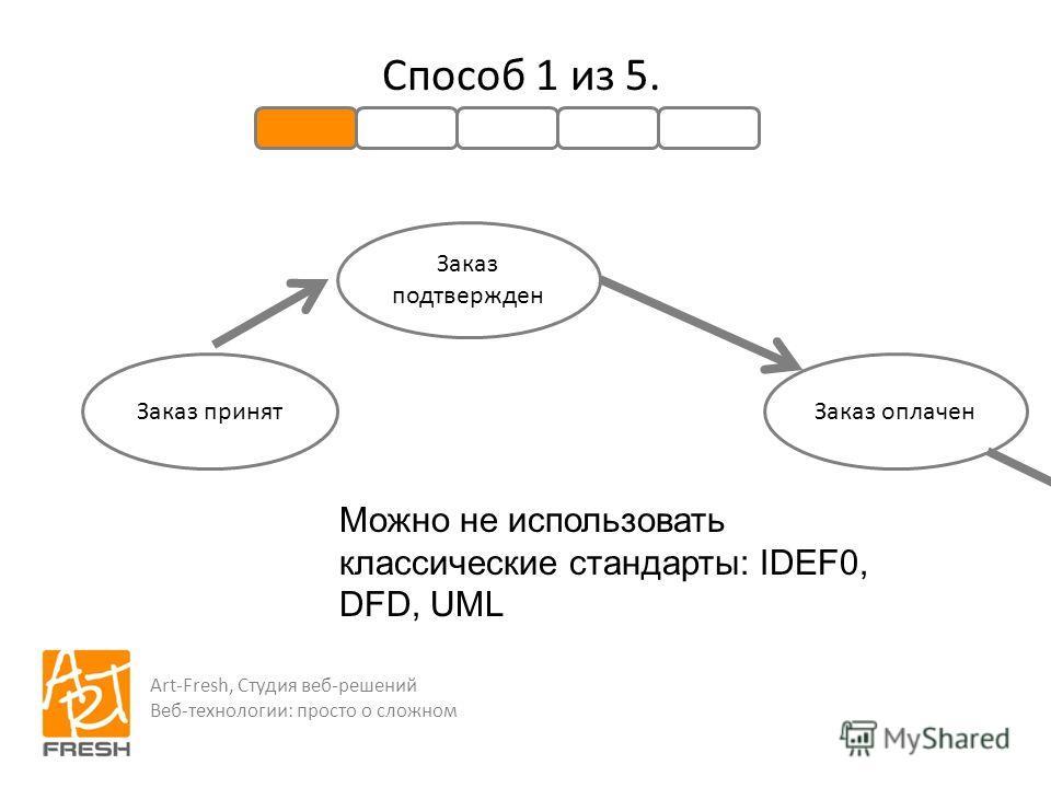 Art-Fresh, Студия веб-решений Веб-технологии: просто о сложном Способ 1 из 5. Заказ принят Заказ подтвержден Заказ оплачен Можно не использовать классические стандарты: IDEF0, DFD, UML