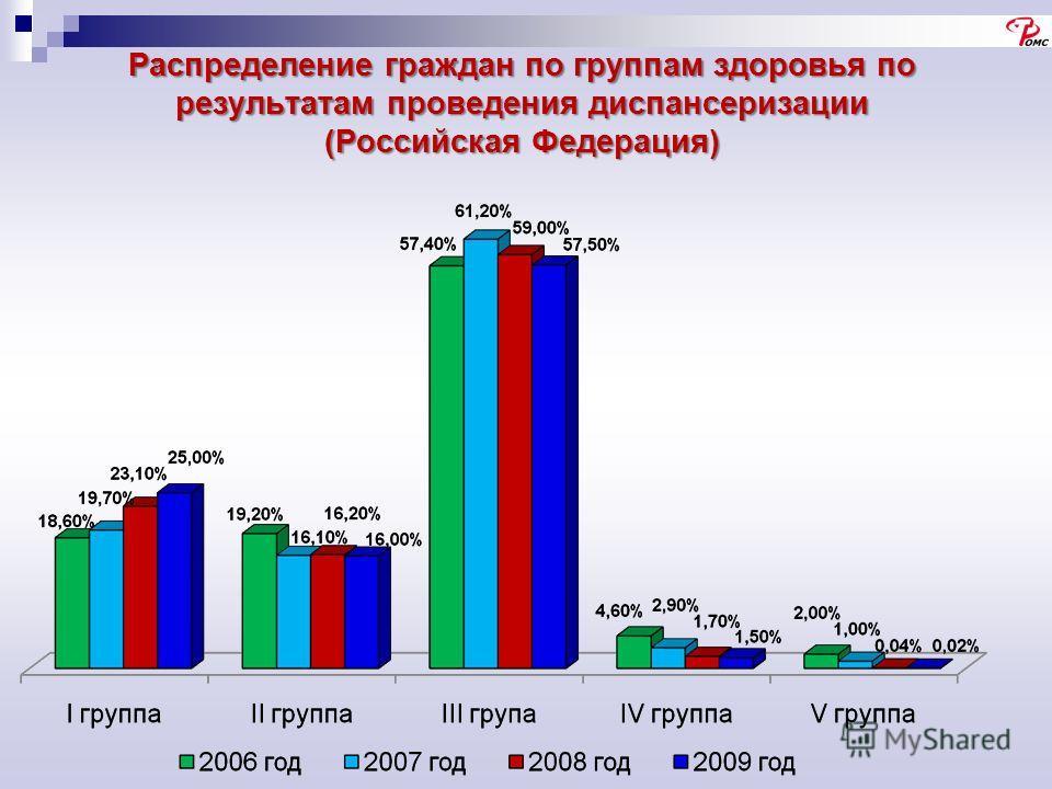 Распределение граждан по группам здоровья по результатам проведения диспансеризации (Российская Федерация)