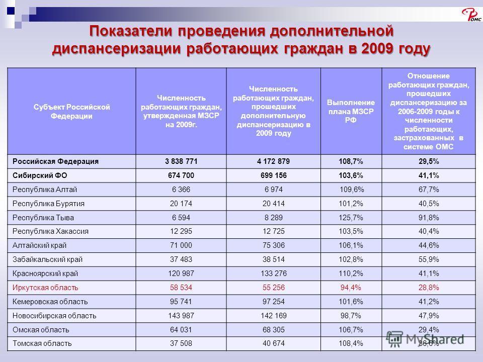 Показатели проведения дополнительной диспансеризации работающих граждан в 2009 году Субъект Российской Федерации Численность работающих граждан, утвержденная МЗСР на 2009г. Численность работающих граждан, прошедших дополнительную диспансеризацию в 20