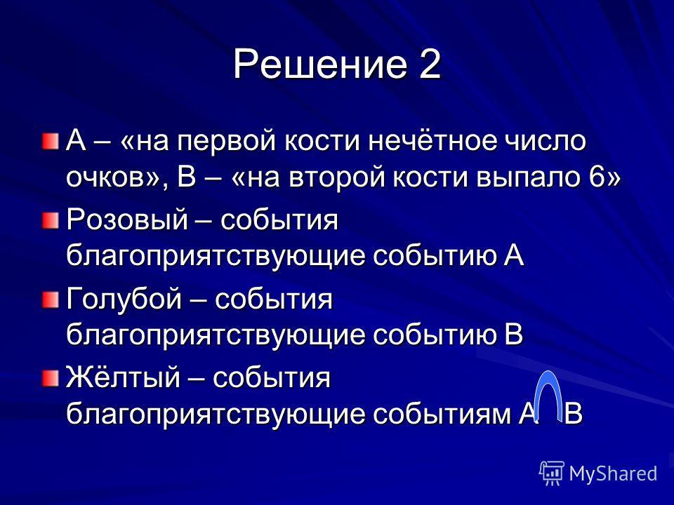 Решение 2 А – «на первой кости нечётное число очков», В – «на второй кости выпало 6» Розовый – события благоприятствующие событию А Голубой – события благоприятствующие событию В Жёлтый – события благоприятствующие событиям А В