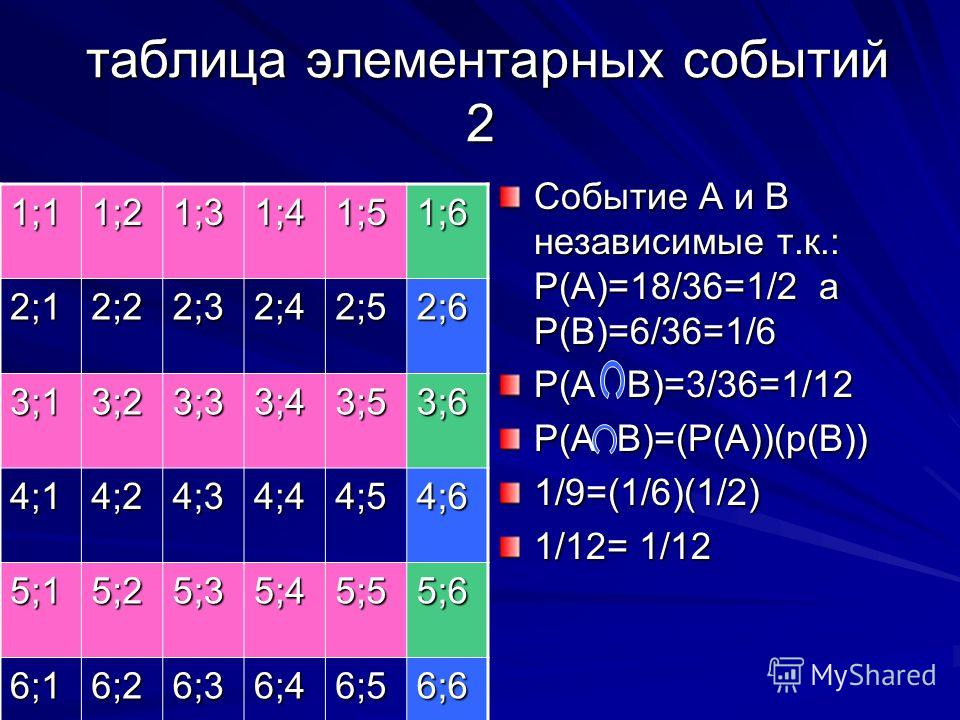 таблица элементарных событий 2 таблица элементарных событий 2 Событие А и В независимые т.к.: Р(А)=18/36=1/2 а Р(В)=6/36=1/6 Р(А В)=3/36=1/12 Р(А В)=(Р(А))(р(В)) 1/9=(1/6)(1/2) 1/12= 1/12 1;11;21;31;41;51;6 2;12;22;32;42;52;6 3;13;23;33;43;53;6 4;14;