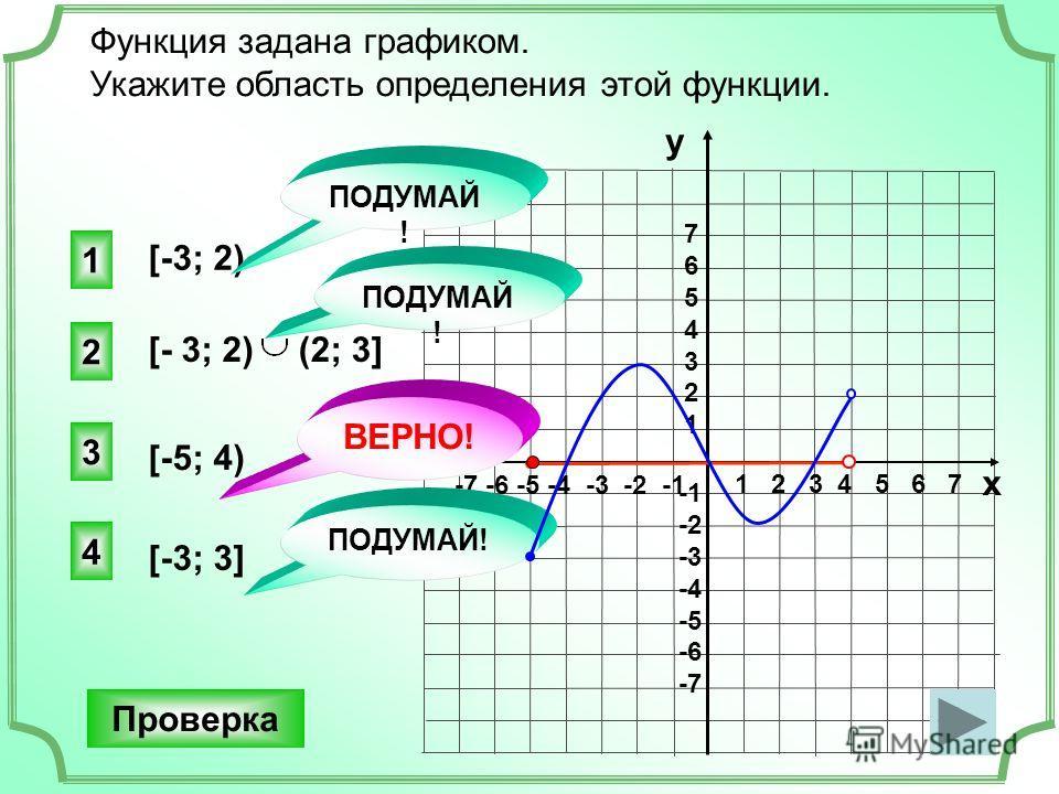 1 2 3 4 5 6 7 -7 -6 -5 -4 -3 -2 -1 76543217654321 -2 -3 -4 -5 -6 -7 Функция задана графиком. Укажите область определения этой функции. [-3; 2) [-5; 4) 3 ВЕРНО! 1 2 4 ПОДУМАЙ! Проверка у х [- 3; 2)(2; 3] [-3; 3]