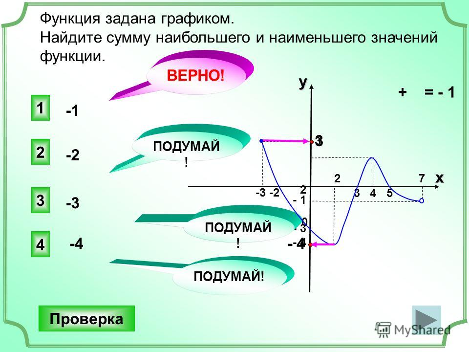 + = - 1 3 4 5 -3 -2 3 2 0 - 1 - 3 - 4 - 1 - 3 - 4 Функция задана графиком. Найдите сумму наибольшего и наименьшего значений функции. 1 ВЕРНО! 2 3 4 ПОДУМАЙ ! -2 Проверка 2 7 x y ПОДУМАЙ! -3 -4 3
