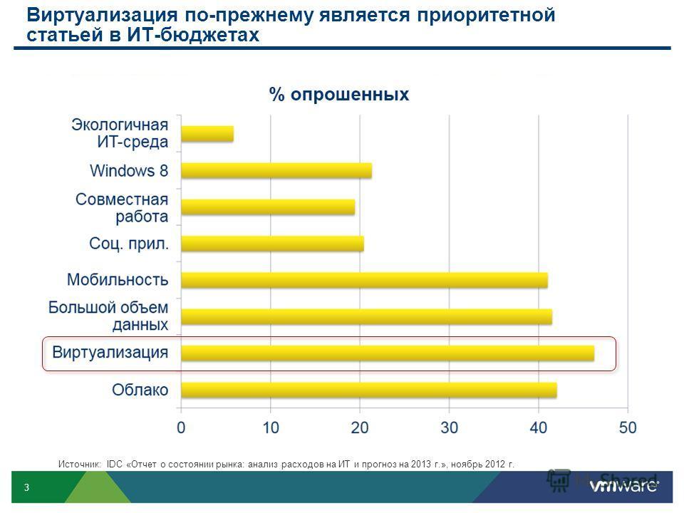 3 Виртуализация по-прежнему является приоритетной статьей в ИТ-бюджетах Источник: IDC «Отчет о состоянии рынка: анализ расходов на ИТ и прогноз на 2013 г.», ноябрь 2012 г.