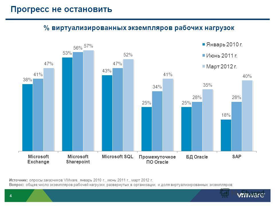 4 Прогресс не остановить % виртуализированных экземпляров рабочих нагрузок Источник: опросы заказчиков VMware, январь 2010 г., июнь 2011 г., март 2012 г. Вопрос: общее число экземпляров рабочей нагрузки, развернутых в организации, и доля виртуализиро