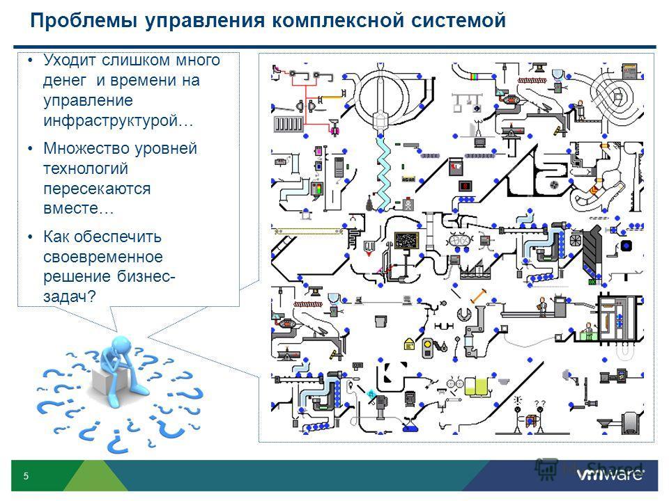 5 Проблемы управления комплексной системой Уходит слишком много денег и времени на управление инфраструктурой… Множество уровней технологий пересекаются вместе… Как обеспечить своевременное решение бизнес- задач?