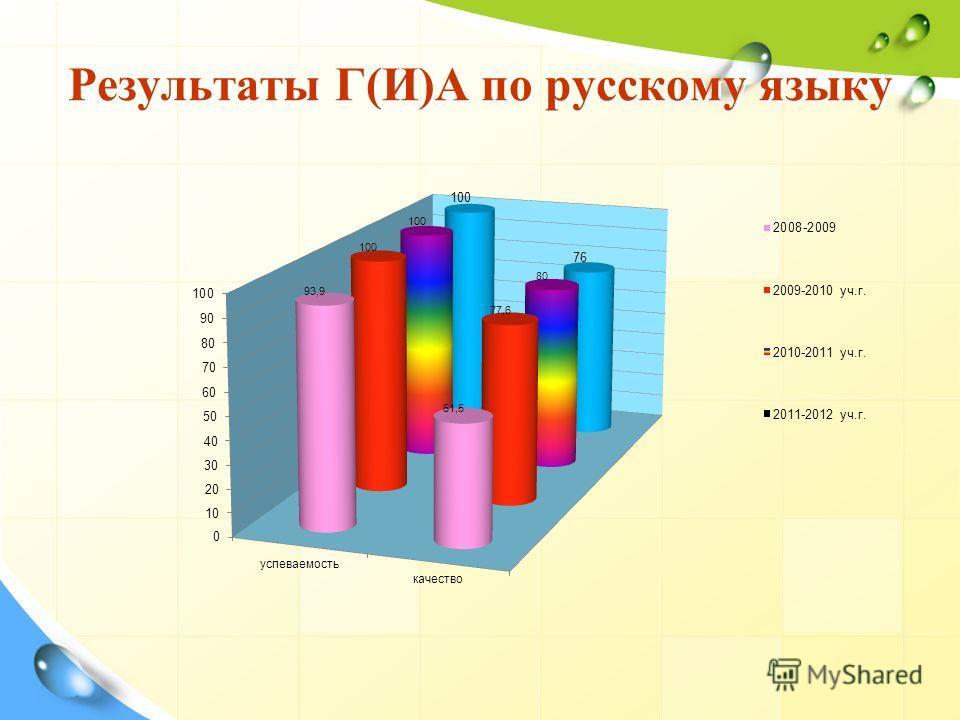Результаты Г(И)А по русскому языку