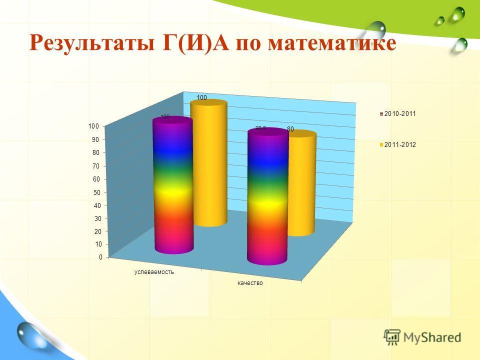 Результаты Г(И)А по математике