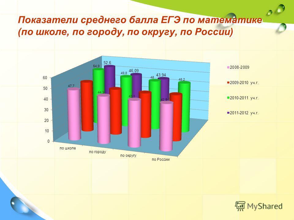 Показатели среднего балла ЕГЭ по математике (по школе, по городу, по округу, по России)