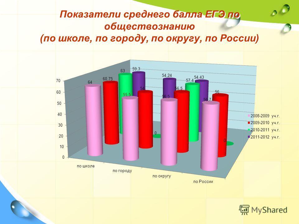 Показатели среднего балла ЕГЭ по обществознанию (по школе, по городу, по округу, по России)