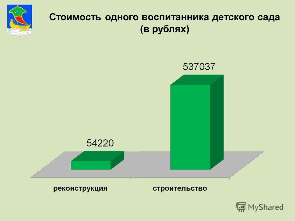 Стоимость одного воспитанника детского сада (в рублях)