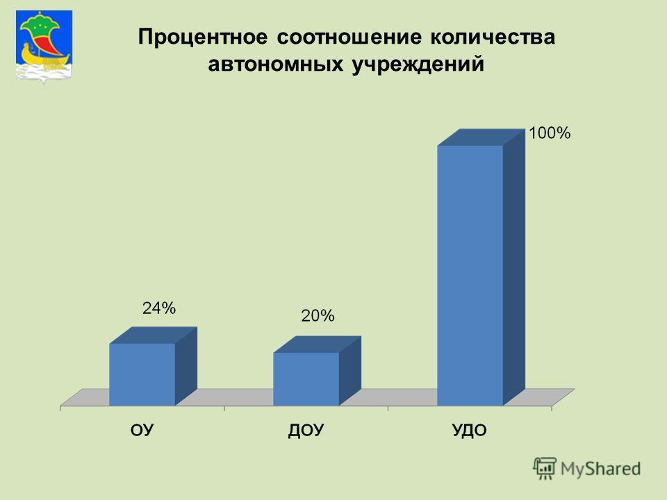 Процентное соотношение количества автономных учреждений