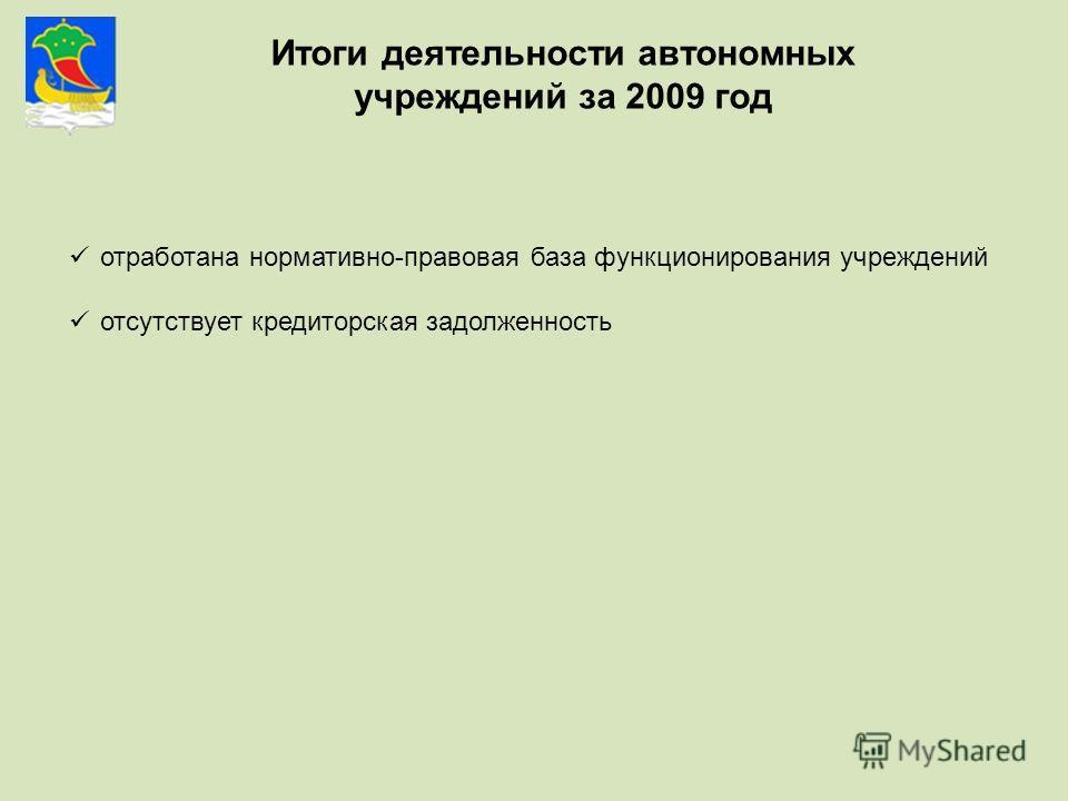 Итоги деятельности автономных учреждений за 2009 год отработана нормативно-правовая база функционирования учреждений отсутствует кредиторская задолженность