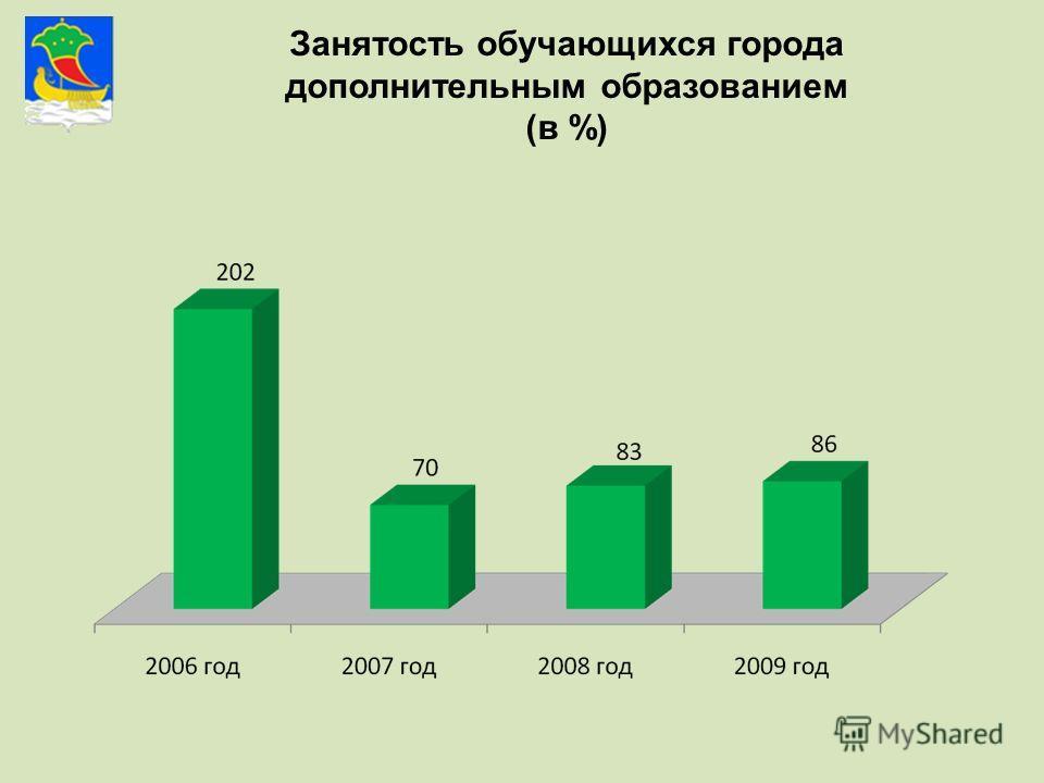 Занятость обучающихся города дополнительным образованием (в %)