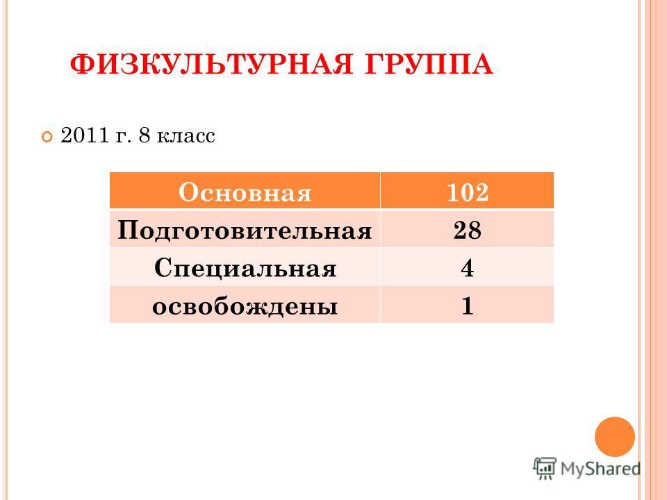 ФИЗКУЛЬТУРНАЯ ГРУППА 2011 г. 8 класс Основная102 Подготовительная28 Специальная4 освобождены1