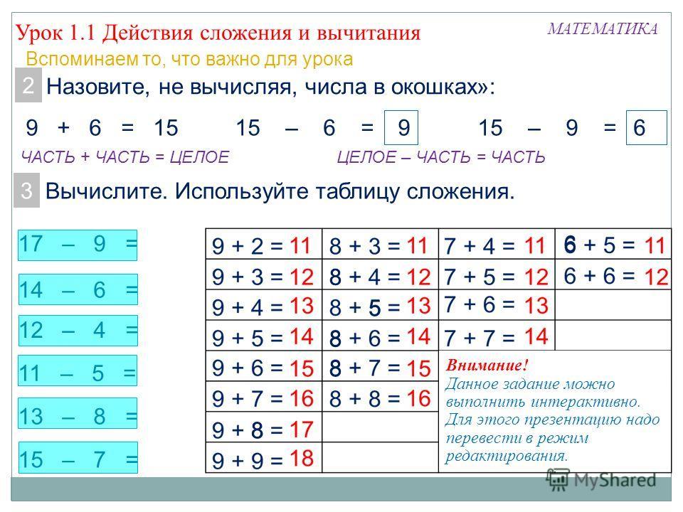 13 – 8 = 11 – 5 = 14 – 6 = 12 – 4 = 15 – 7 = 17 – 9 = Урок 1.1 Действия сложения и вычитания МАТЕМАТИКА Вспоминаем то, что важно для урока 2. Назовите, не вычисляя, числа в окошках»: 9 + 6 = 1515 – 6 =15 – 9 = 3. Вычислите. Используйте таблицу сложен