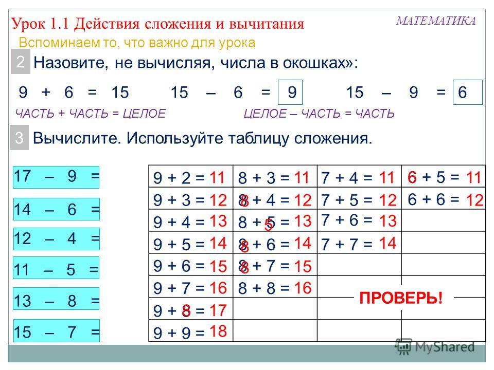 13 – 8 = 11 – 5 = Урок 1.1 Действия сложения и вычитания МАТЕМАТИКА Вспоминаем то, что важно для урока 2. Назовите, не вычисляя, числа в окошках»: 9 + 6 = 1515 – 6 =15 – 9 = 3. Вычислите. Используйте таблицу сложения. 96 14 – 6 = 12 – 4 = 15 – 7 = 8