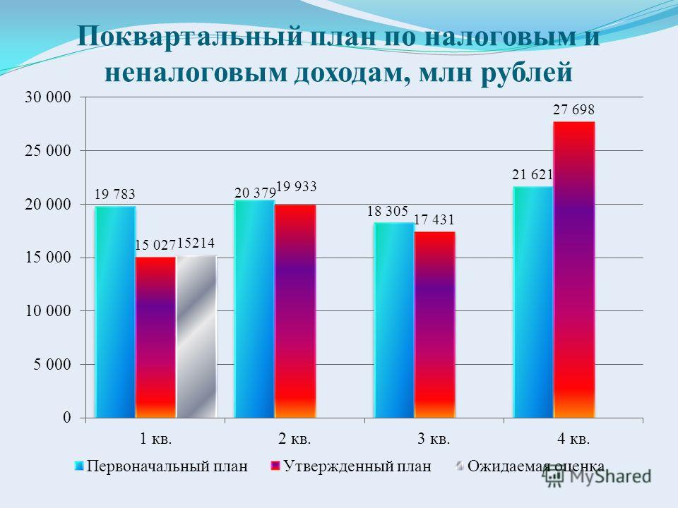 Поквартальный план по налоговым и неналоговым доходам, млн рублей