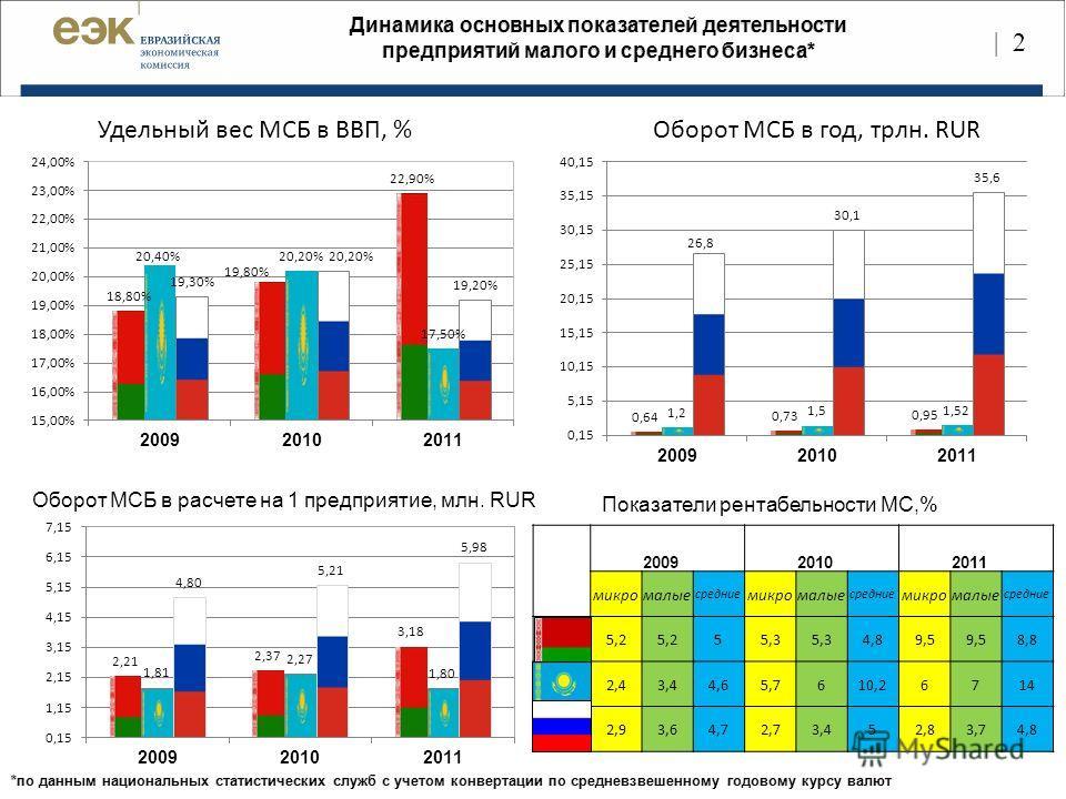 | 2 Удельный вес МСБ в ВВП, %Оборот МСБ в год, трлн. RUR Оборот МСБ в расчете на 1 предприятие, млн. RUR Показатели рентабельности МС,% 2009 2010 2011 микромалые средние микромалые средние микромалые средние 5,2 55,3 4,89,5 8,8 рк2,43,44,65,7610,2671