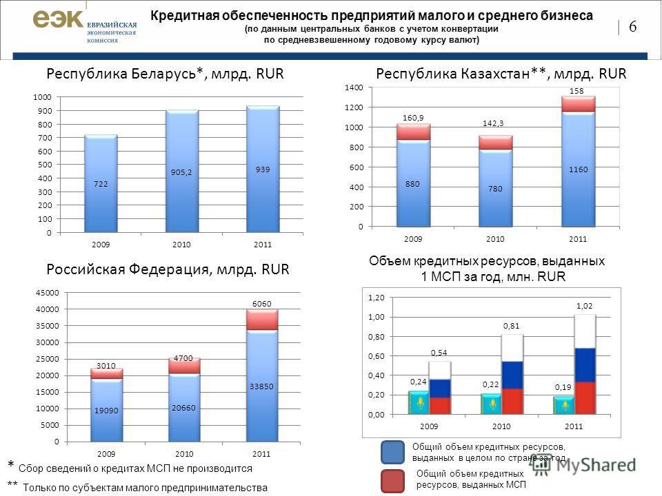| 6 Республика Беларусь*, млрд. RUR Республика Казахстан**, млрд. RUR Российская Федерация, млрд. RUR Общий объем кредитных ресурсов, выданных в целом по стране за год Общий объем кредитных ресурсов, выданных МСП Объем кредитных ресурсов, выданных 1